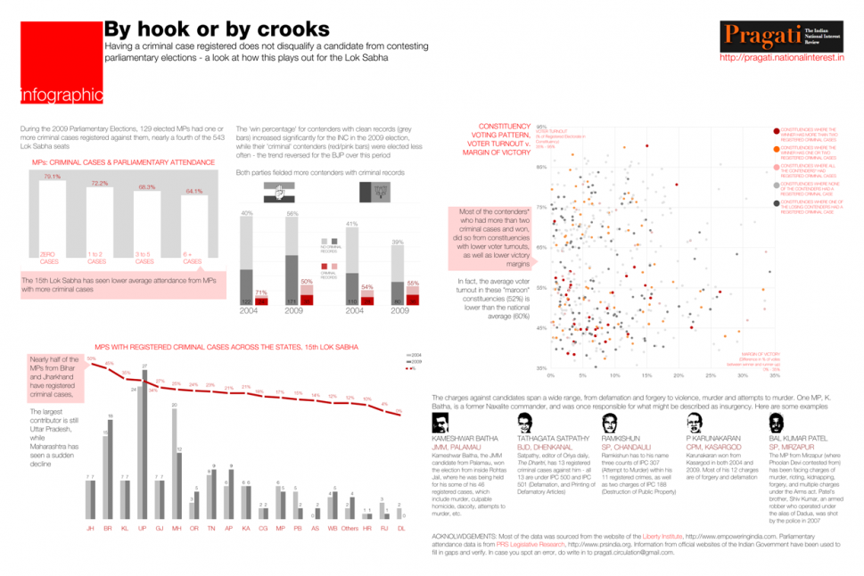 By Hooks or by Crooks Infographic