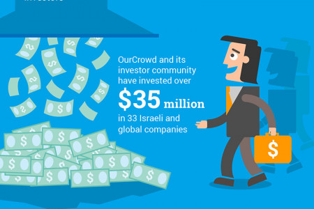 By the numbers: A year in the life of the largest equity crowdfunding platform Infographic