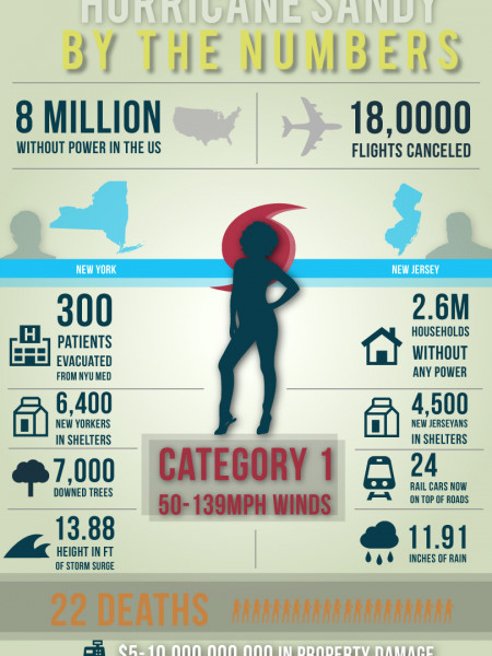 By the Numbers: Hurricane Sandy (NY/NJ) Infographic
