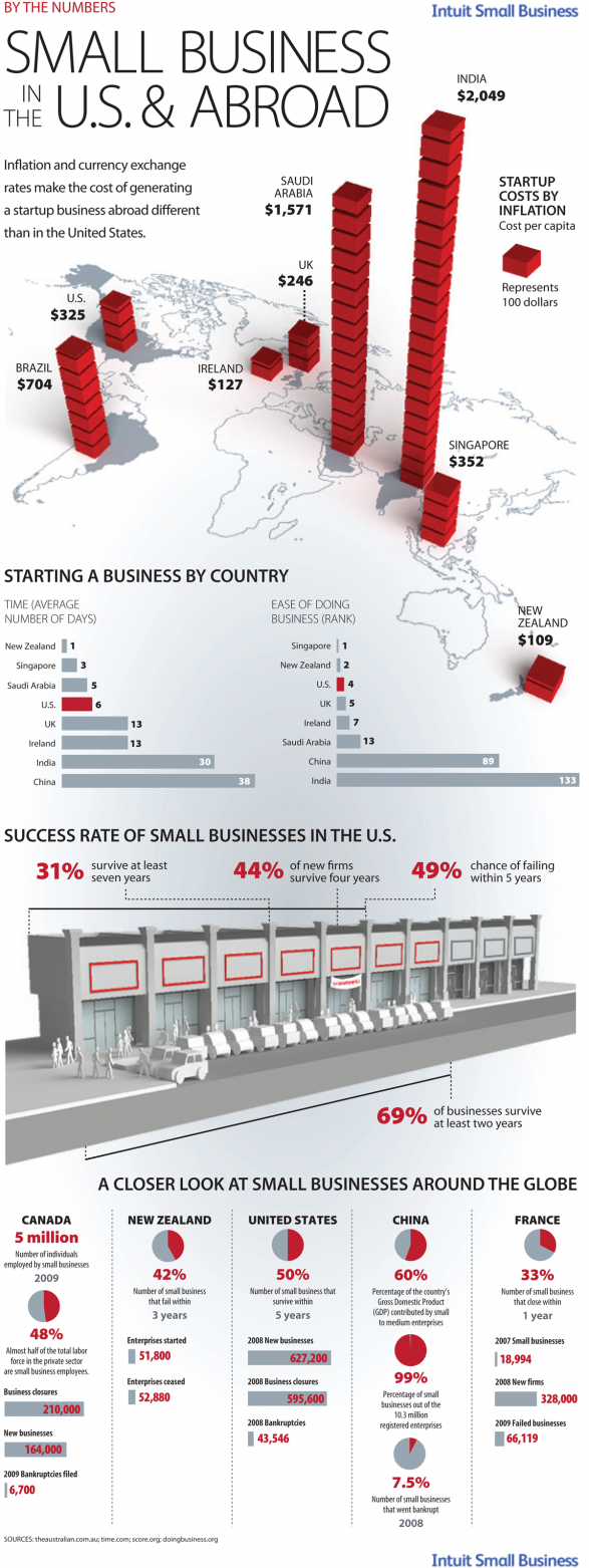 By The Numbers: Small Business In The U.S. & Abroad