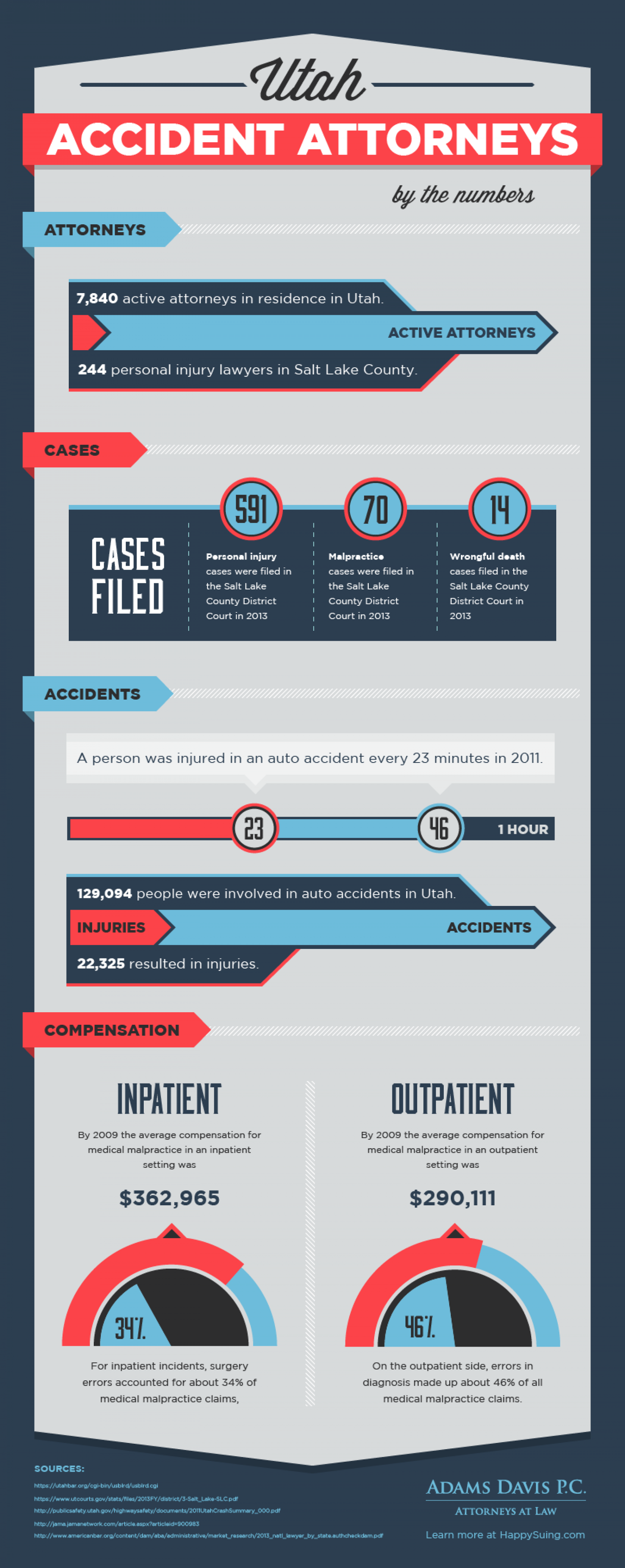 Utah Accident Attorneys Infographic