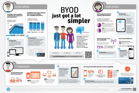 BYOD just got a lot simpler Infographic