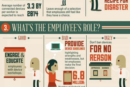 BYOD: The Good, The Bad and the Ugly Infographic