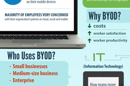 BYOD: The latest in mobile for business Infographic