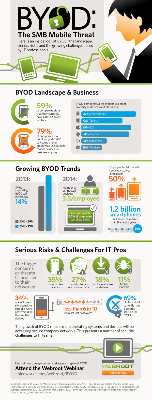 BYOD: The SMB Mobile Threat