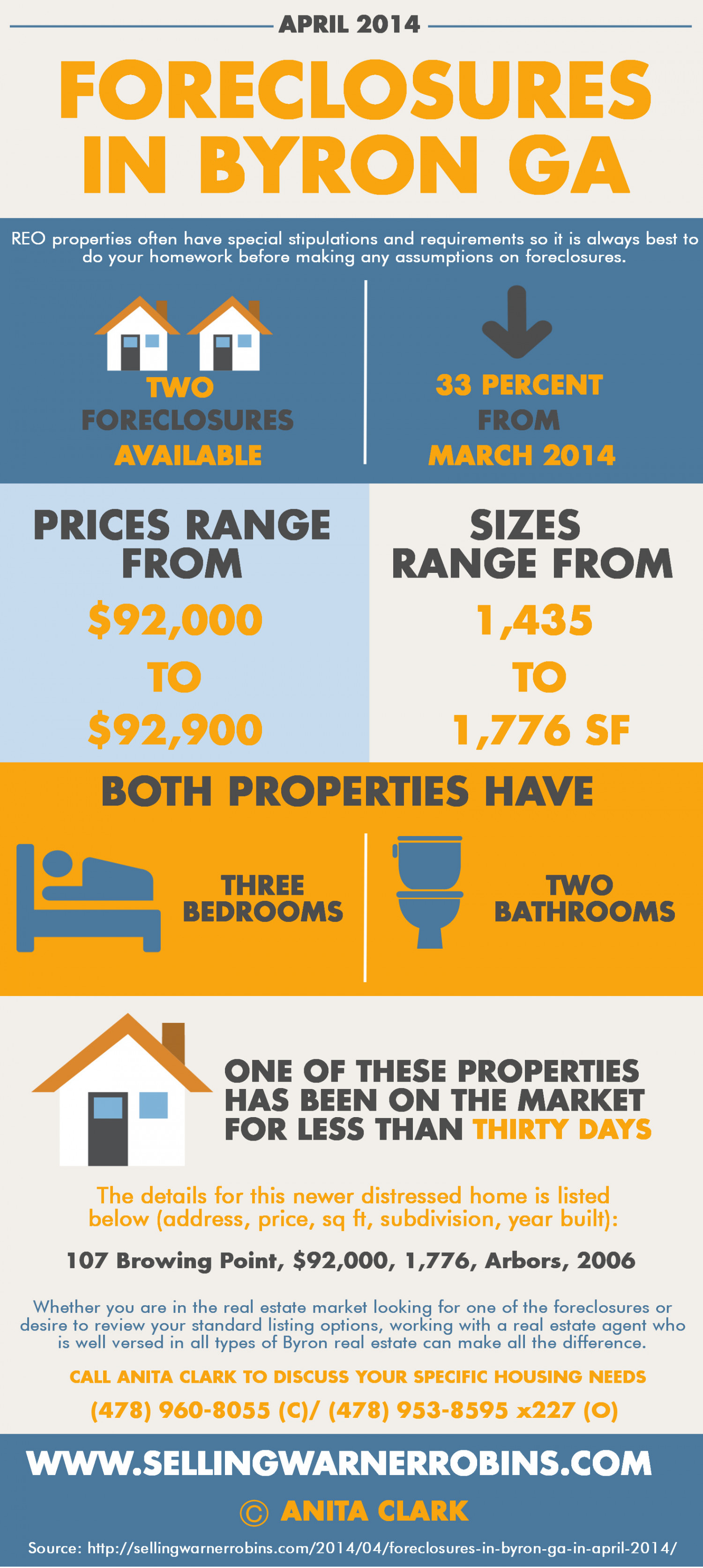 Foreclosures in Byron GA for April 2014 Infographic