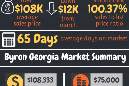 Byron GA Real Estate Market in April 2015 Infographic