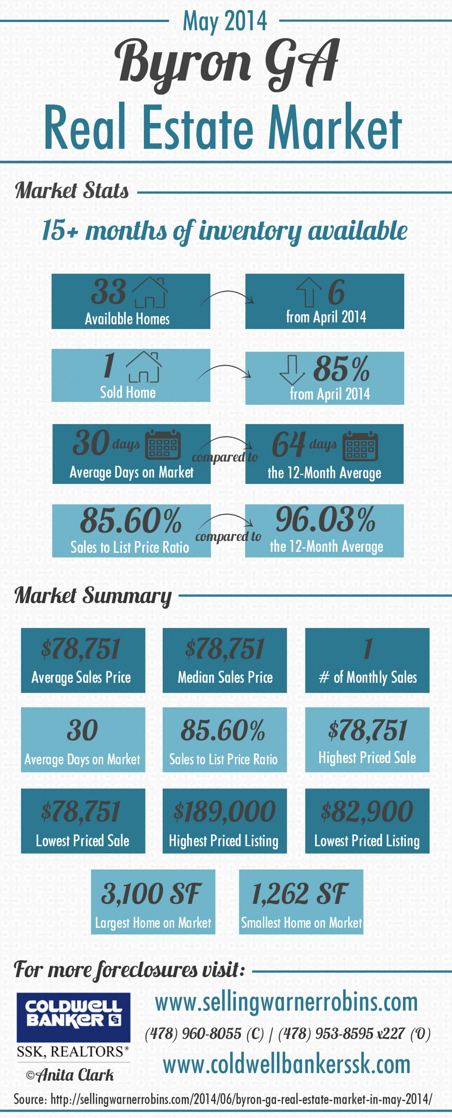 Byron GA Real Estate Market in May 2014 Infographic