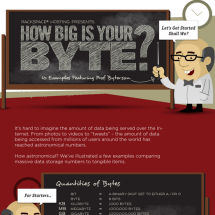Bytes Visualized Infographic