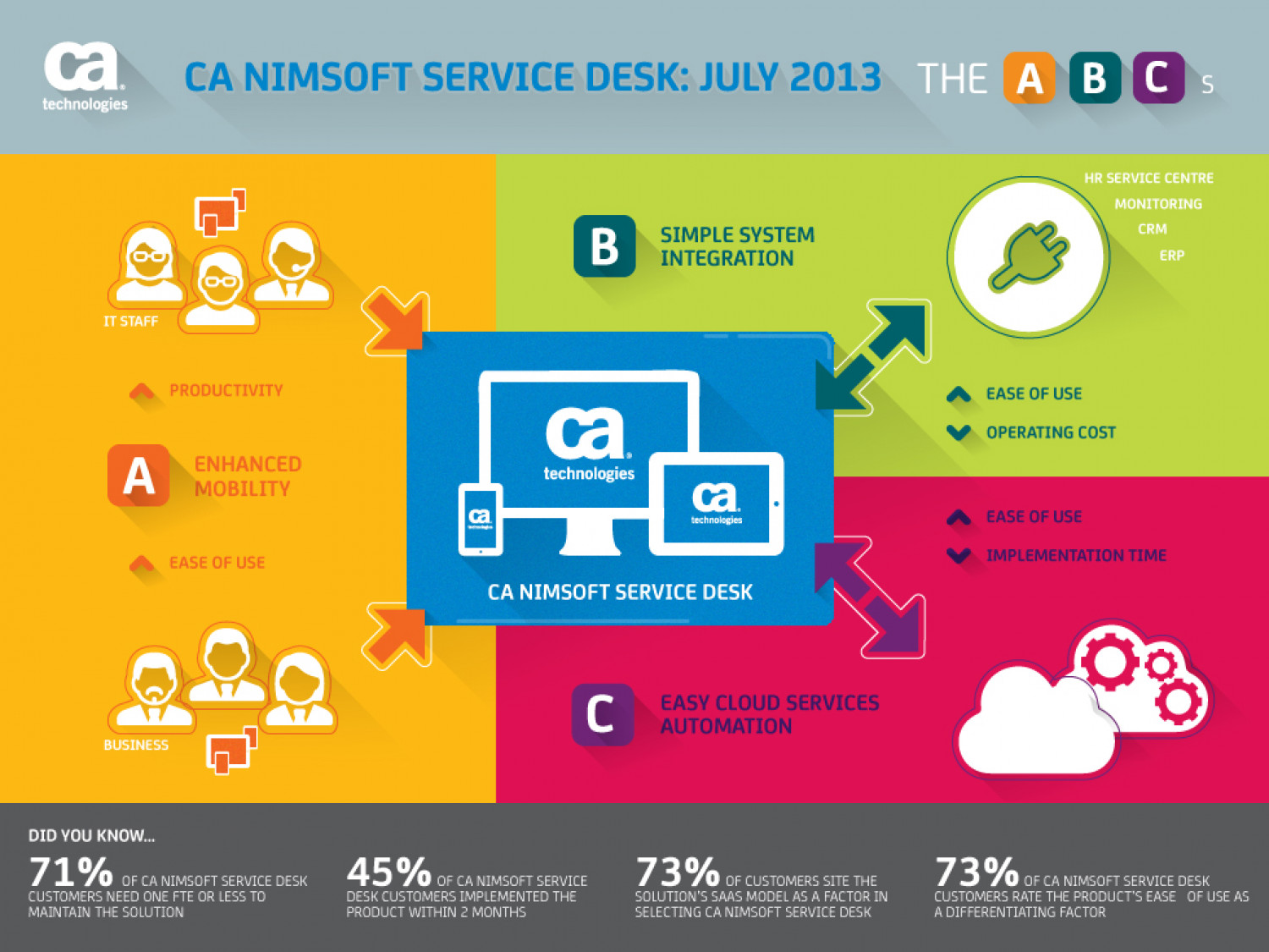 CA Nimsoft Service Desk:  July 2013  Infographic