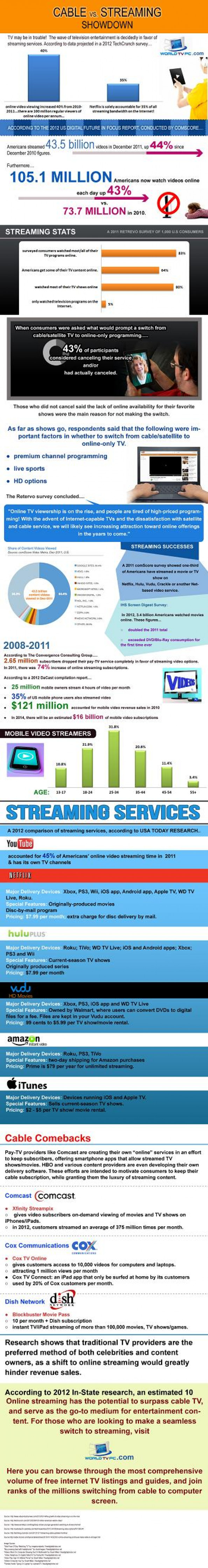 Cable vs. Streaming Showdown Infographic