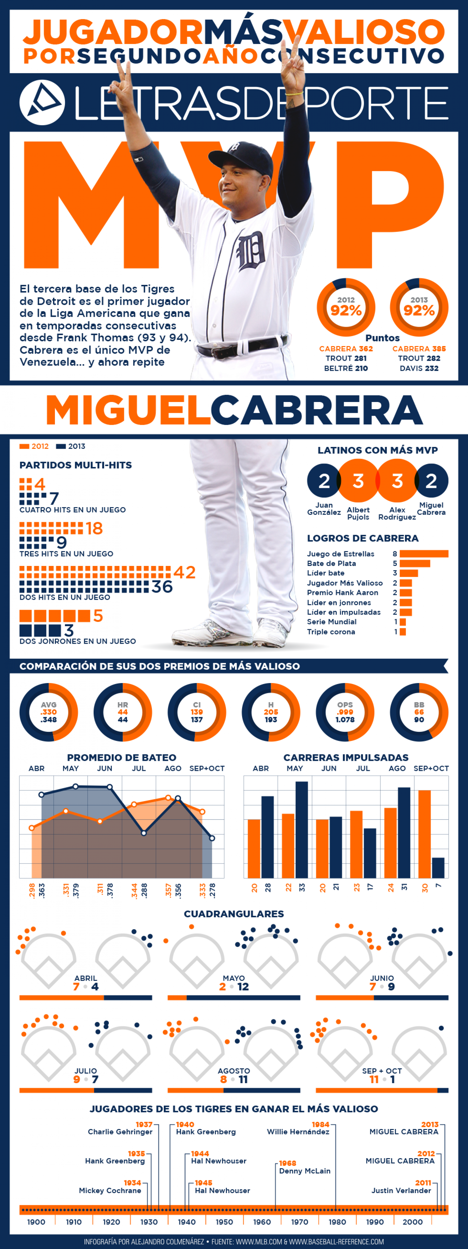 Cabrera Back-to-back Infographic