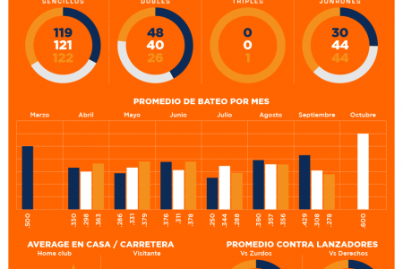 Cabrera's 3-Time batting champ Infographic