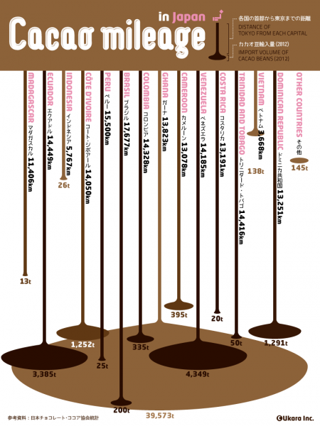 Cacao mileage in Japan Infographic