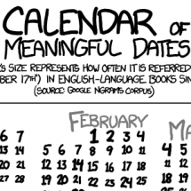 Calendar of Meaningful Dates Infographic
