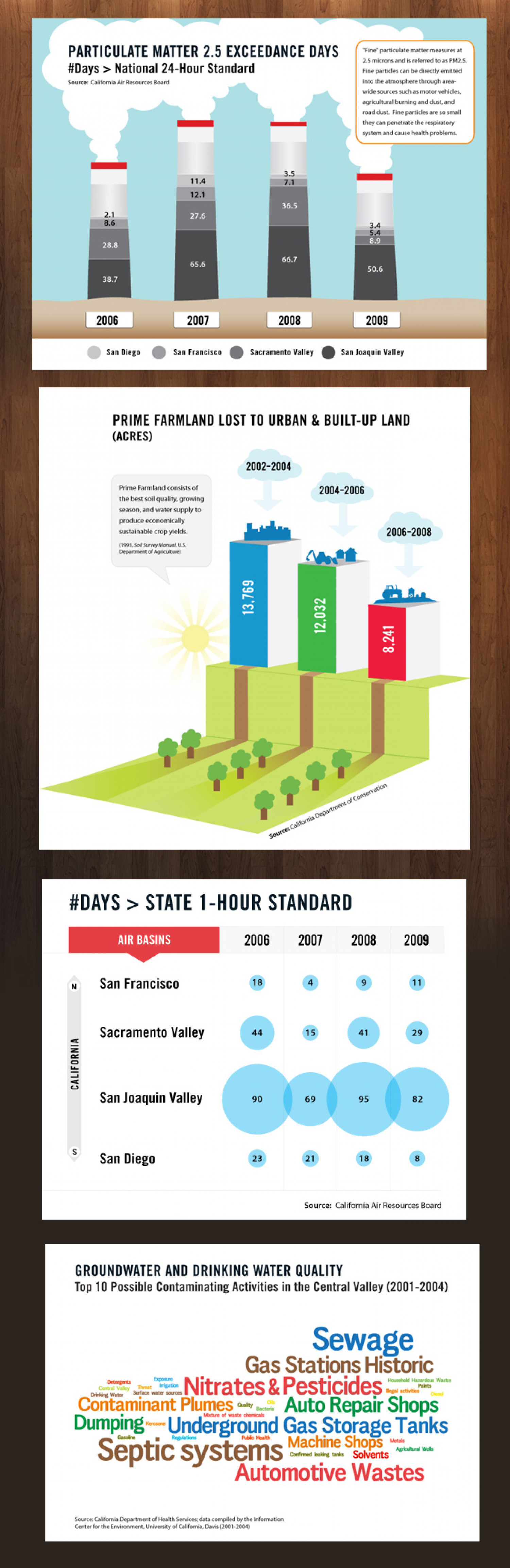 California Department of Health Services Data Infographic