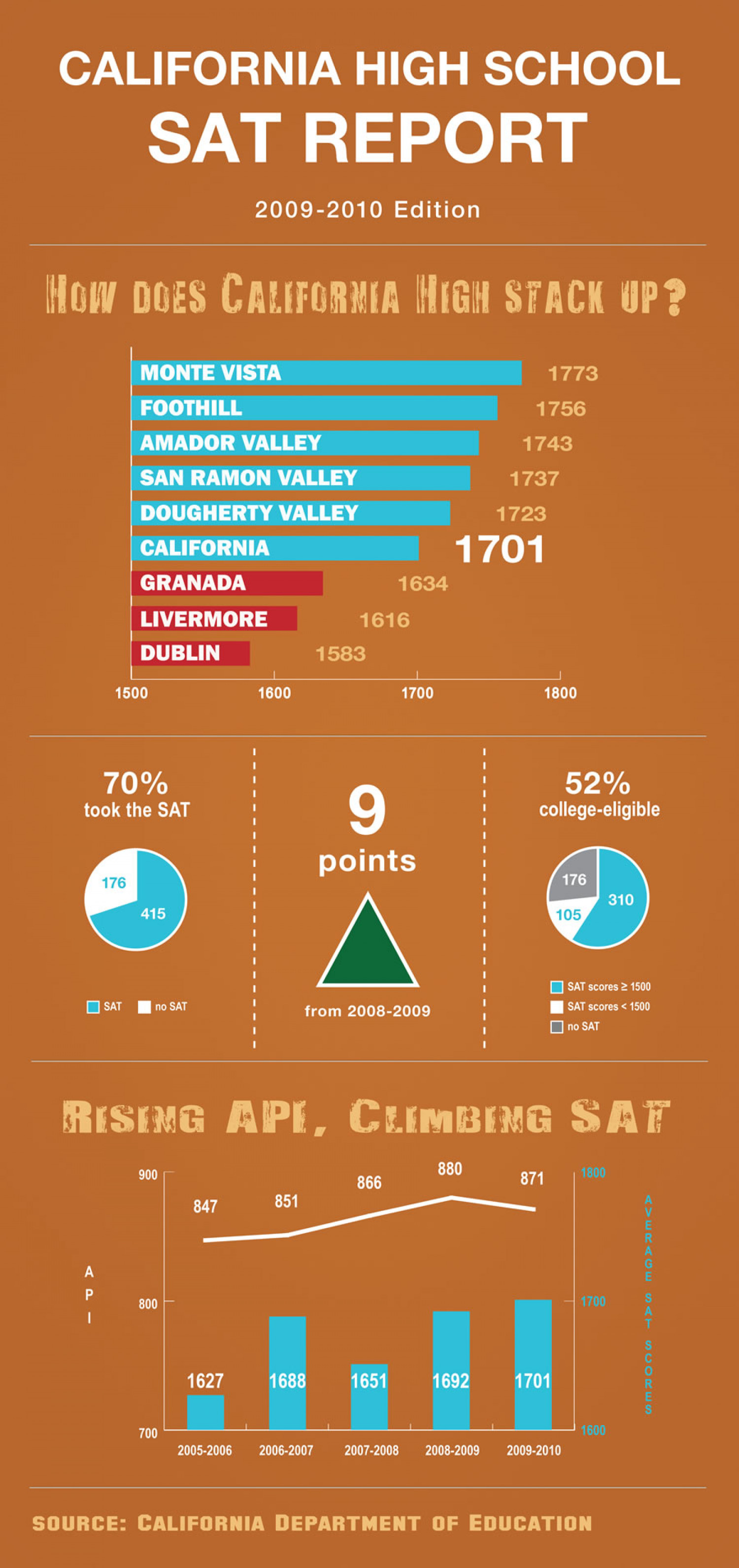 California High School SAT Report Infographic