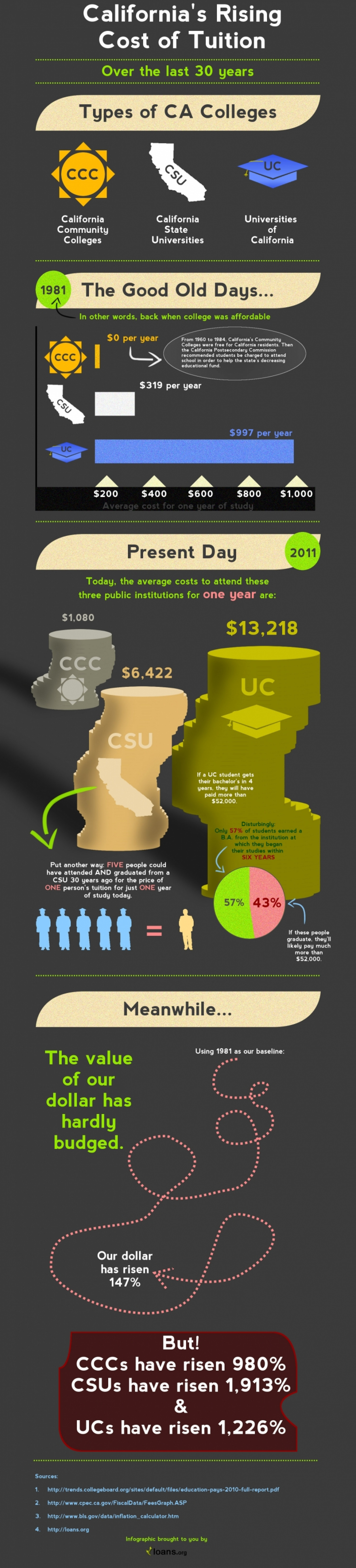 California's Rising Cost of Tuition Infographic