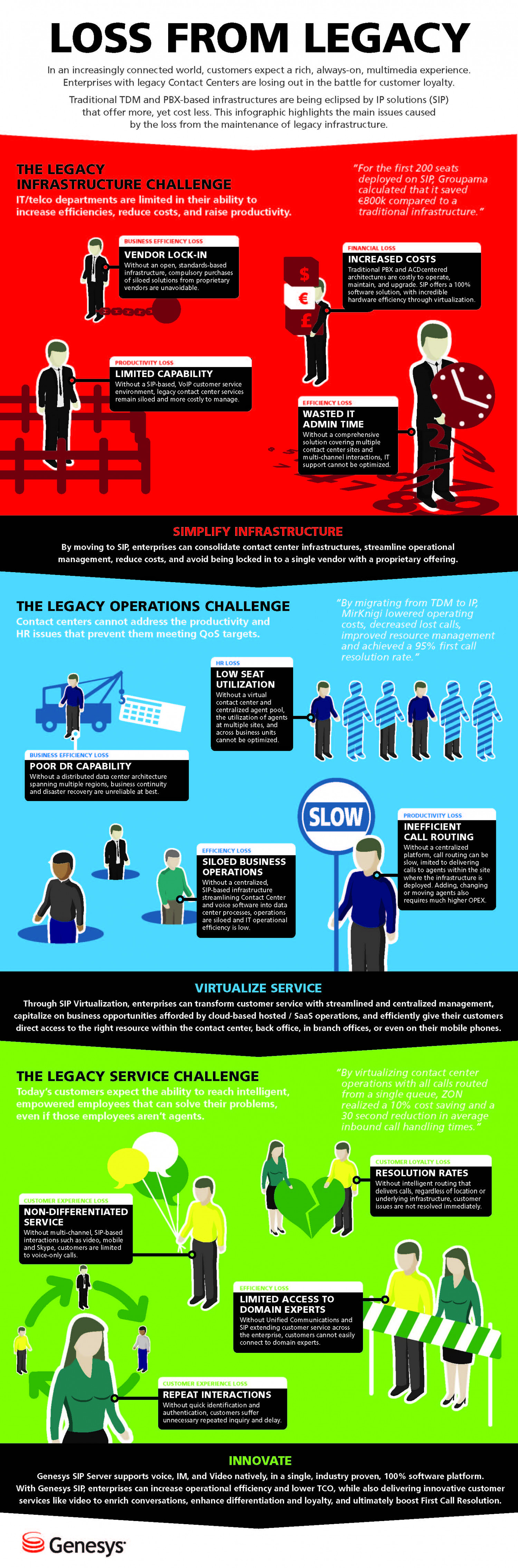 Call Center Technology: Loss From Legacy Infographic