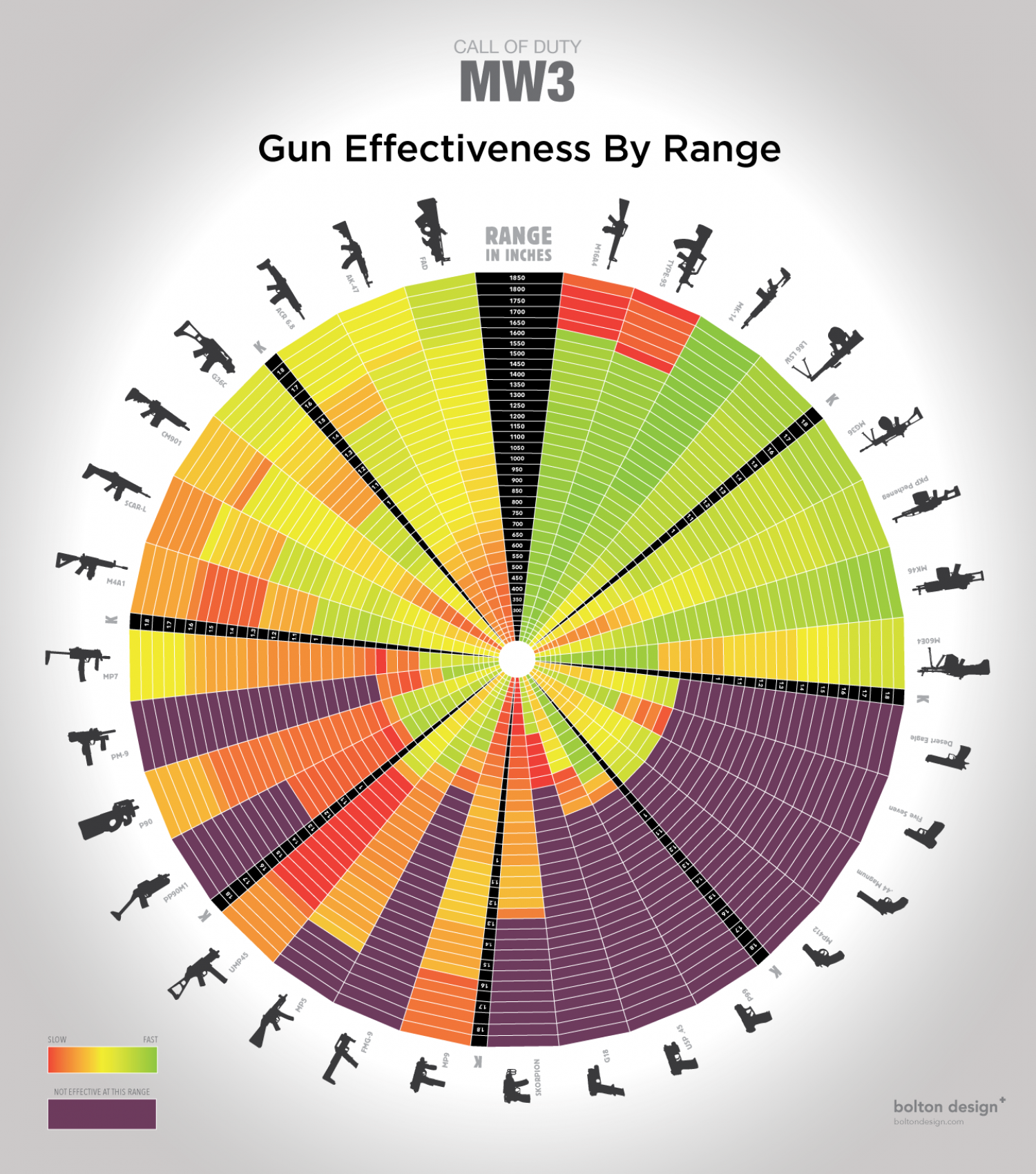 Call of Duty MW3 Gun Effectiveness by Range Infographic
