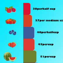 Calories from Fruits Chart Infographic