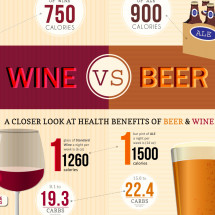 Calories in Wine vs Beer Infographic