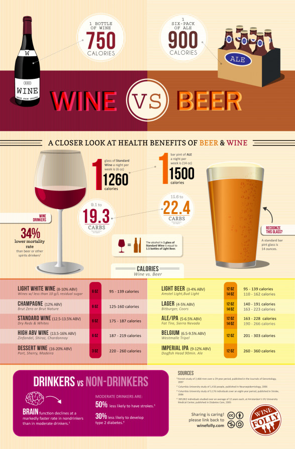 Calories in Wine vs Beer