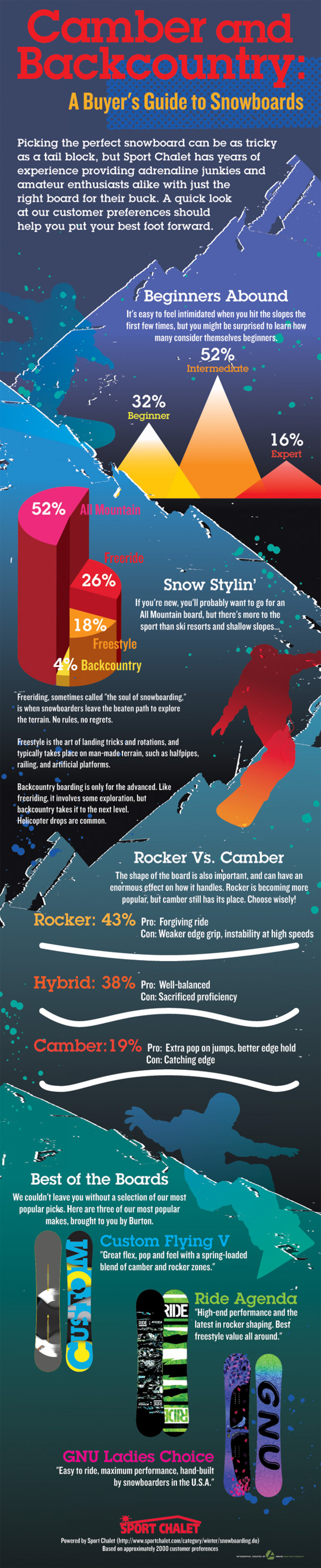 camber & Backcountry: A buyer