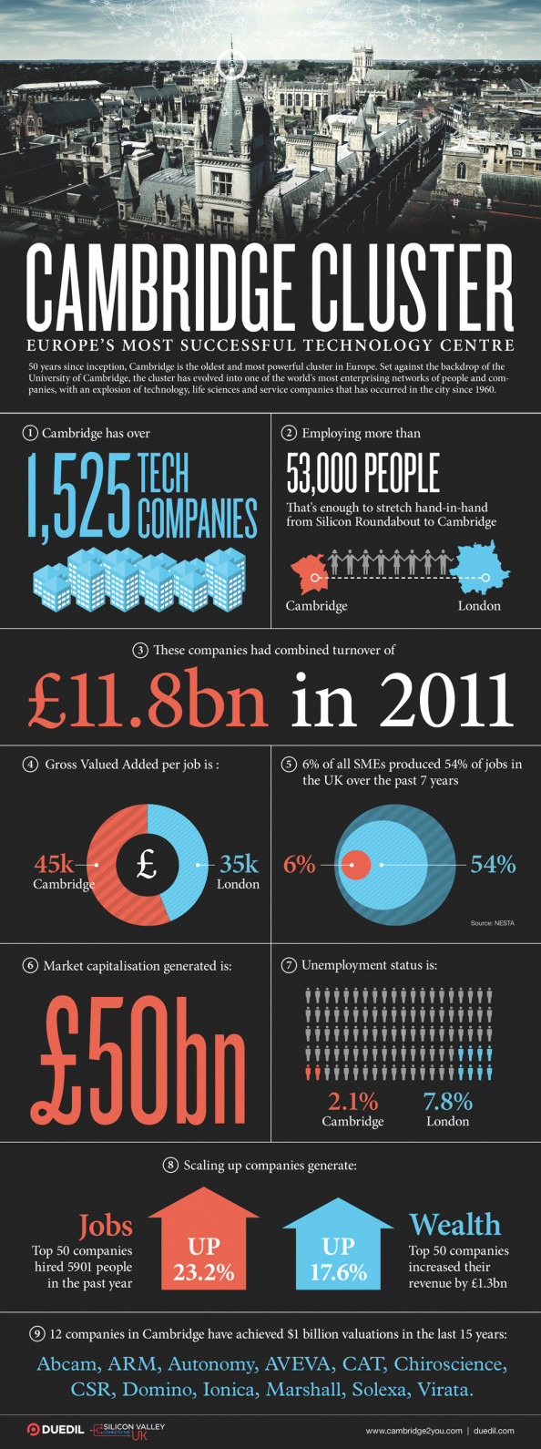 Cambridge, Europe's Most Successful Tech Cluster Infographic