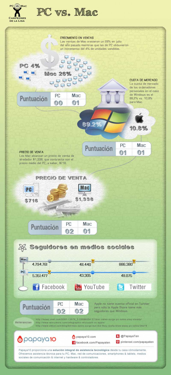 Campeones de la Liga Pc vs. Mac Infographic