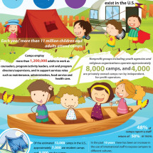 Camping Trends Fact Sheet in the U.S. Infographic