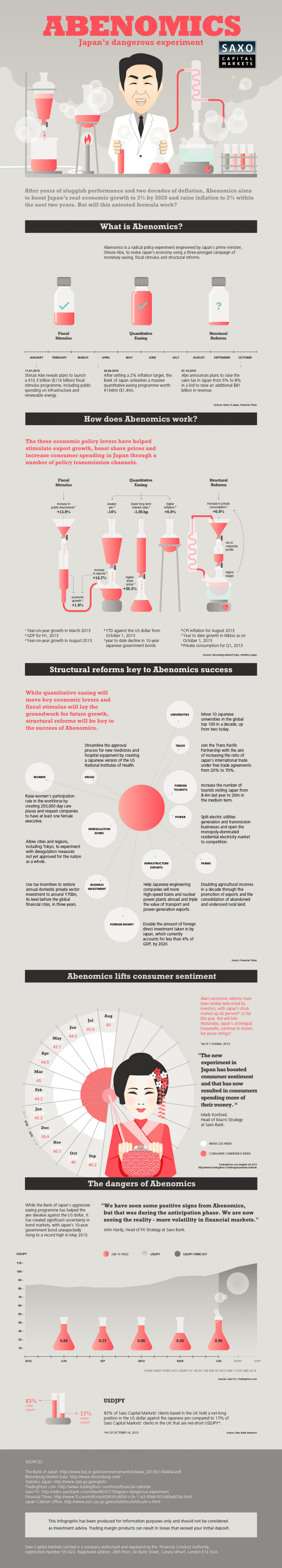 Can Abenomics save the Japanese economy? Infographic
