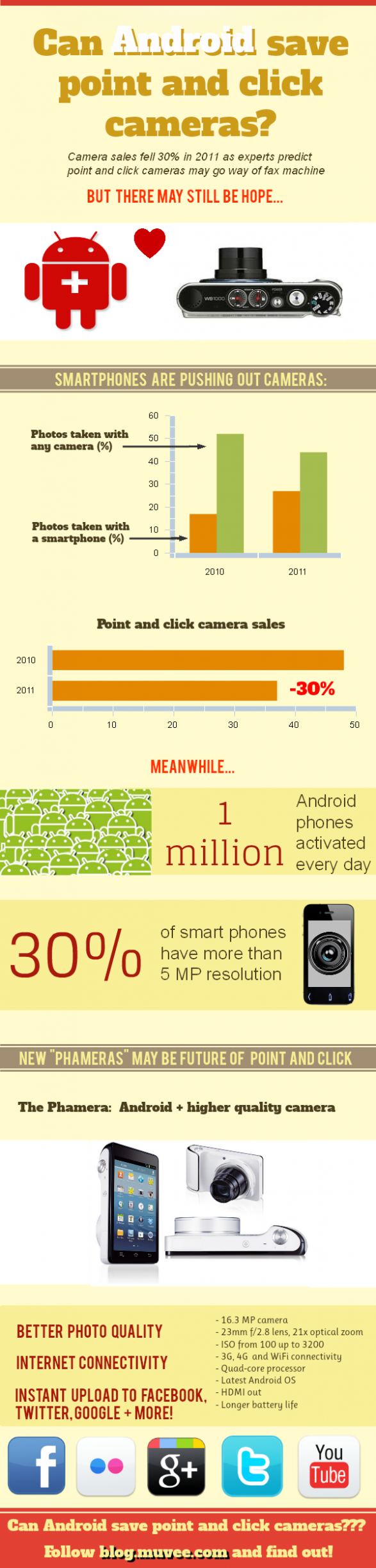 Can Android save point-and-click cameras?