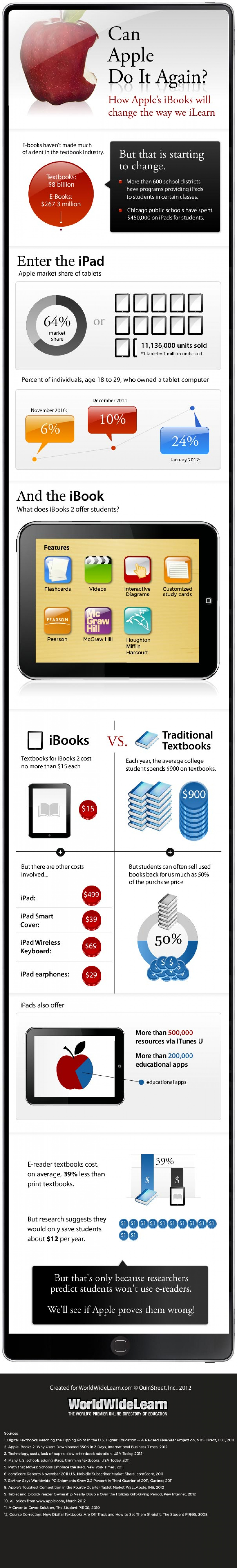 Can Apple revolutionize textbooks? Infographic