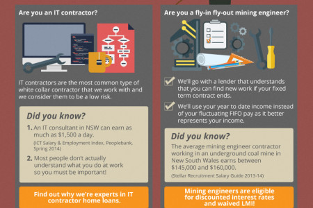 Can Contract Workers Get A Home Loan? Infographic