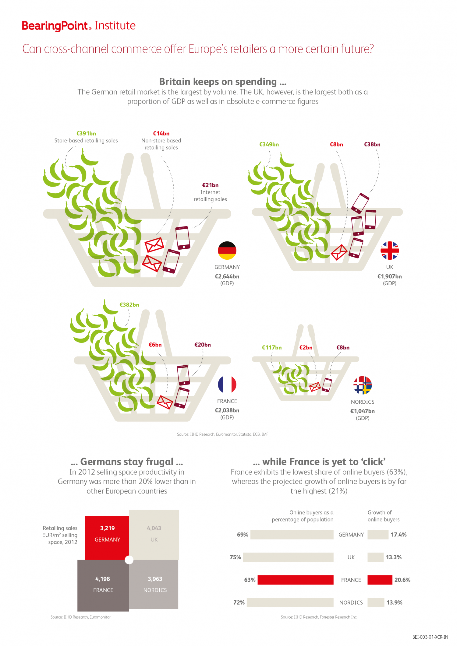 Can cross-channel offer Europe's retailers a more certain future? Infographic
