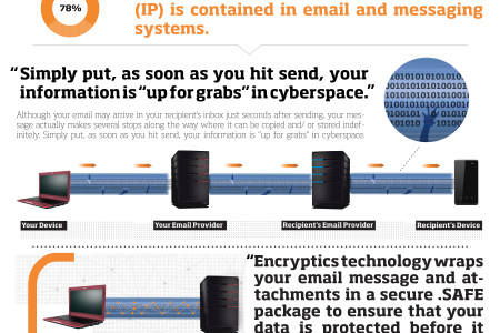 Can Email Really Be Safe Infographic