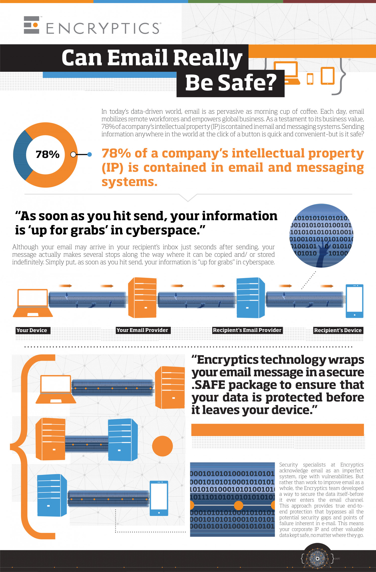 Can Email Really Be Safe? Infographic