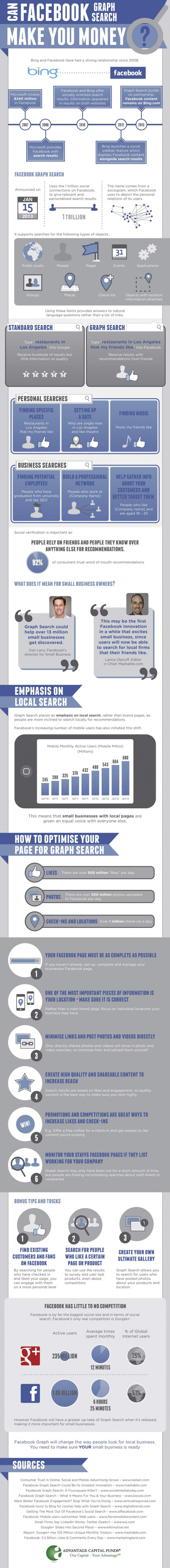 can facebook graph make you money infographic 514702c8362d2 w587 Friday Social Round Up: Facebook Hashtags, Digg Removed from Google, Facebook Lookalike Audiences, @BBCWeather Hack and #Twitter7