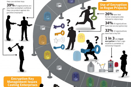 Can IT Keep Up the Encryption Explosion? Infographic