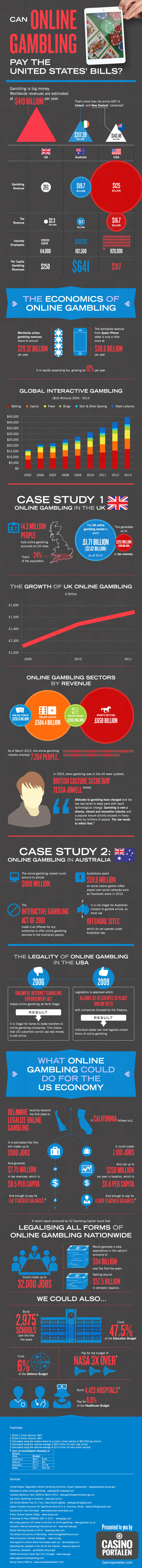 can online gambling pay the nations bills infographic 5176c1dfc77ce Infographic: Can Online Gambling Pay The United States Bills?