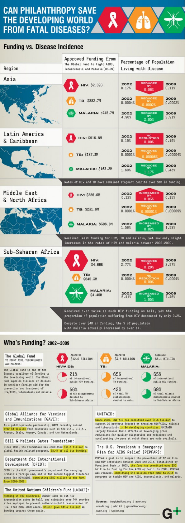 Can Philanthropy Save The Developing World From Fatal Diseases? Infographic