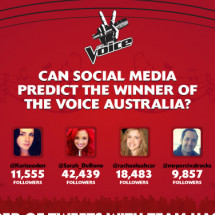 Can Social Media Predict The Winner Of The Voice? Infographic
