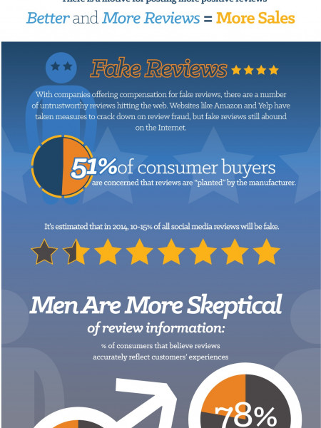 Can Technology Review Sites Be Trusted?  Infographic