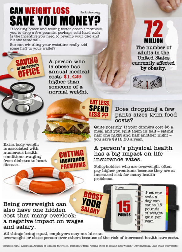 Can Weight Loss Save You Money? Infographic
