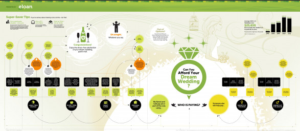 Can You Afford Your Dream Wedding?