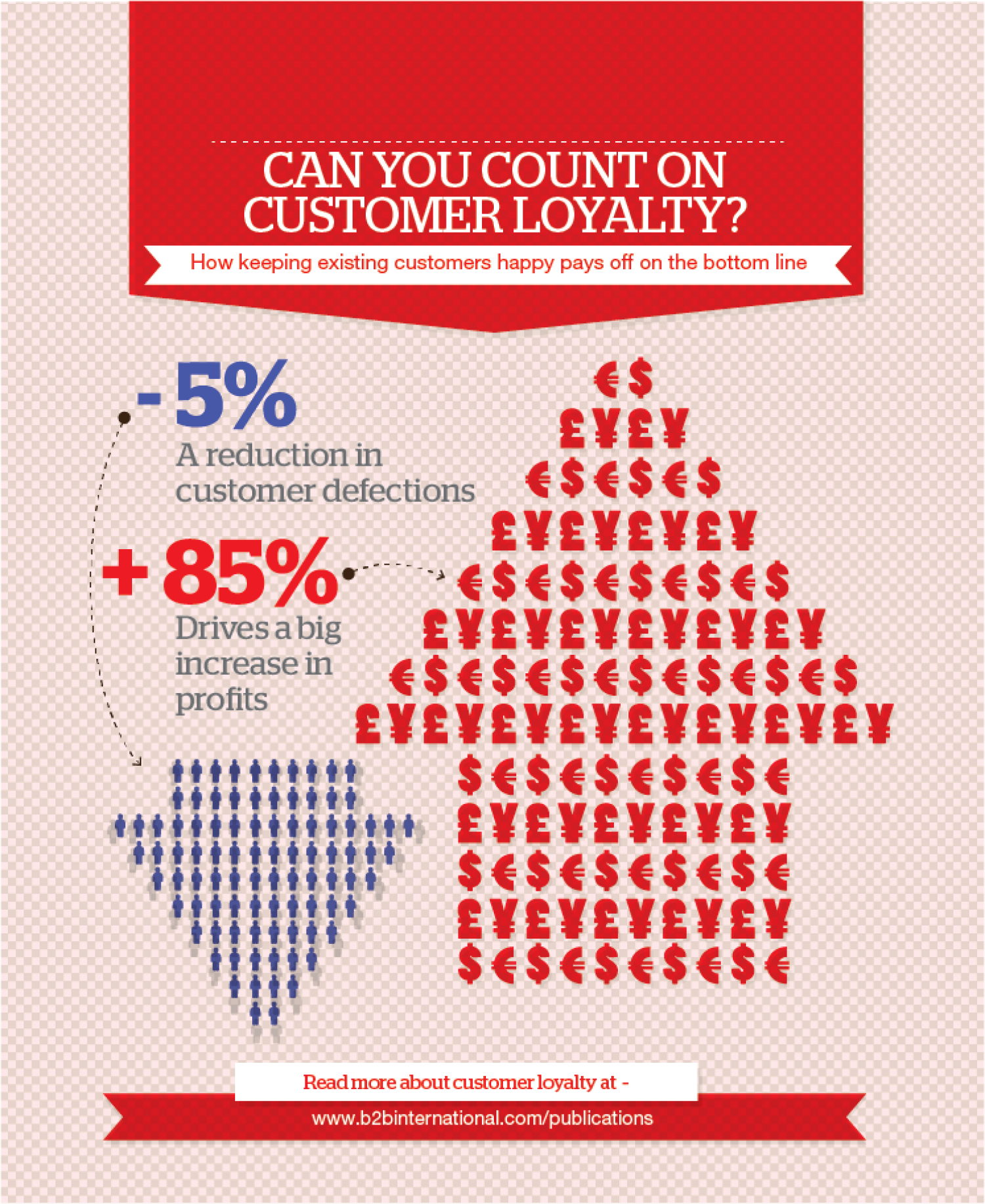 Can you count in customer loyalty Infographic