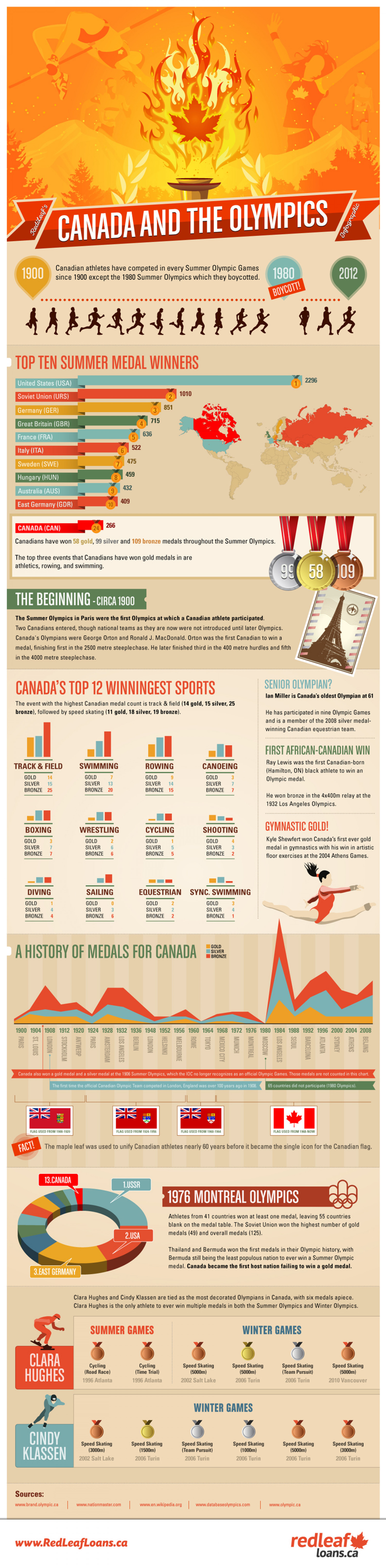 Canada and the Olympics Infographic