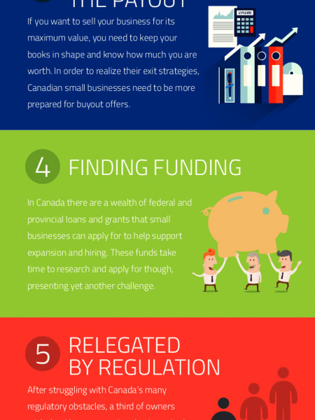 Canada's 6 Small Business Barriers Infographic
