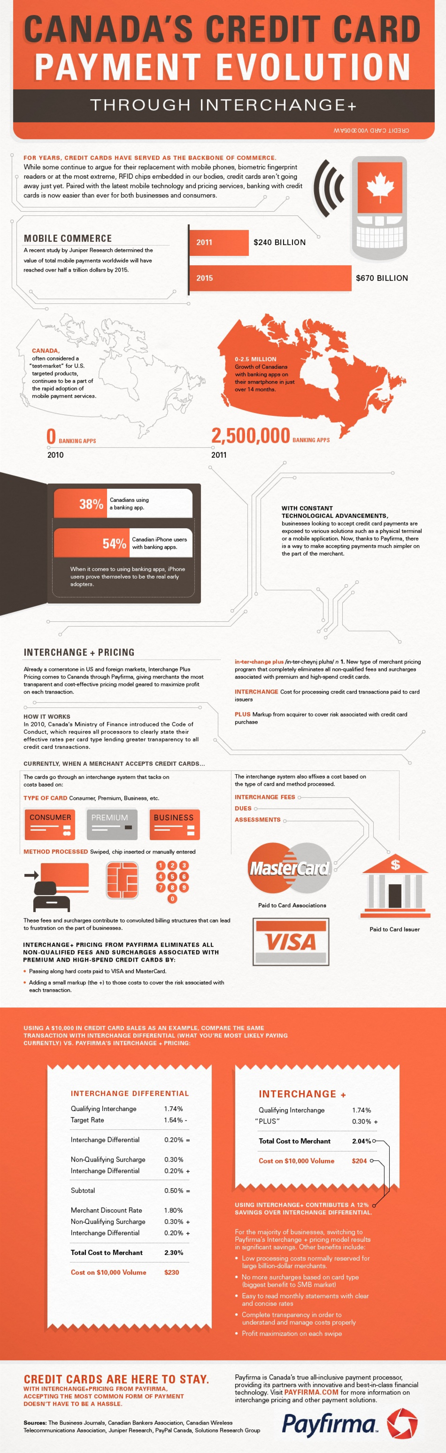 Canada's Credit Card Evolution Through Interchange+ Infographic